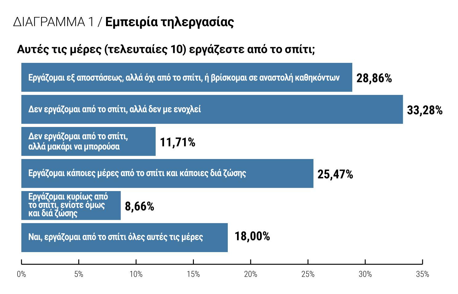 Διάγραμμα 1: Εμπειρία τηλεργασίας
